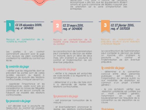 Commune de Béziers : la trilogie